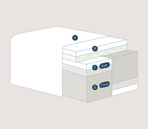 Magniflex mattress inner layers